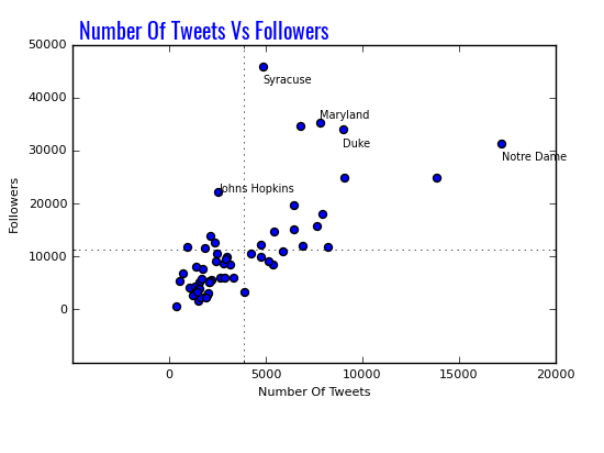 Lacrosse Analytics - Twitter Activity vs Followers