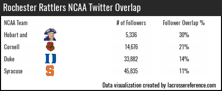 Lacrosse Analytics - Rochester Rattlers Twitter