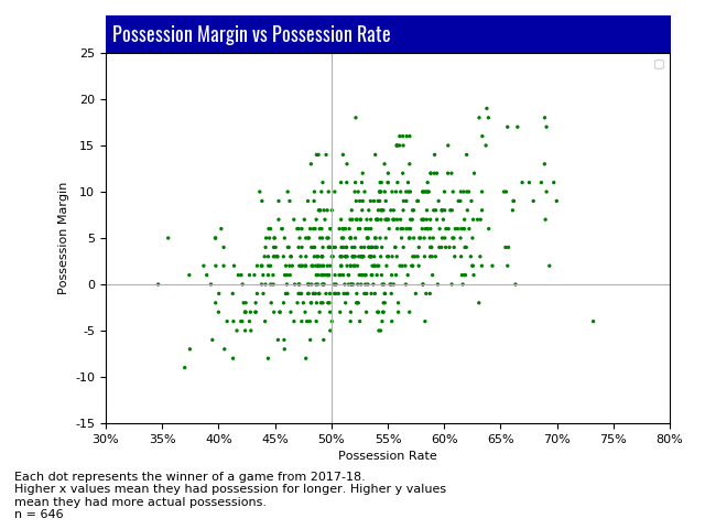 Lacrosse Analytics - Possession Stats