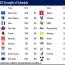 NCAA Lacrosse Strength of Schedule