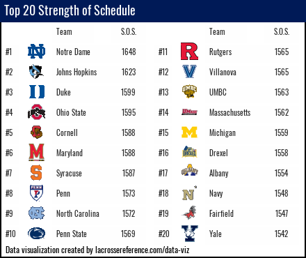 NCAA Lacrosse Strength of Schedule