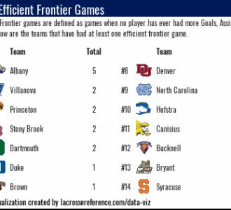 Lacrosse Analytics - Efficient Frontier