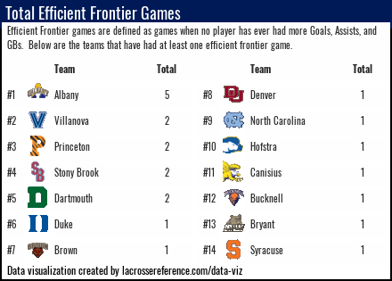 Lacrosse Analytics - Efficient Frontier