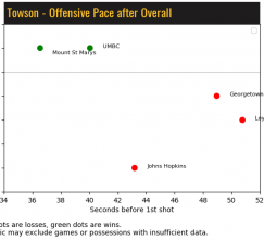 Lacrosse Analytics - Towson Pace by Game