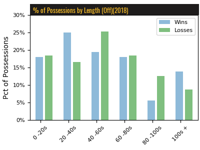 Lacrosse Analytics - Towson Pct of Possessions by Length