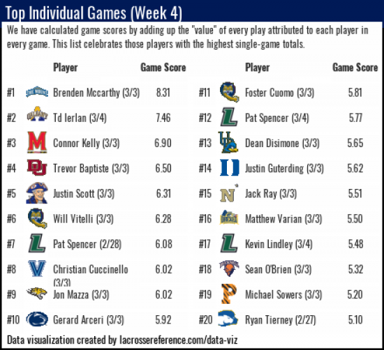 Lacrosse Analytics - Top Player Performances