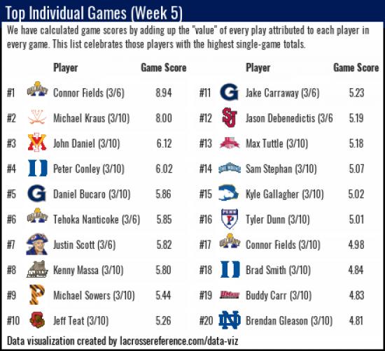 Lacrosse Analytics - Top Performances of Week 5