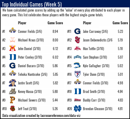 Lacrosse Analytics - Top Performances of Week 5