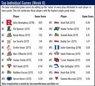 Lacrosse Analytics - Top performances week 6