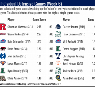 Lacrosse Analytics - Defensive Stats