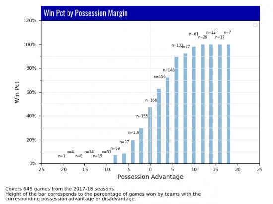 Lacrosse Analytics Possession Stats