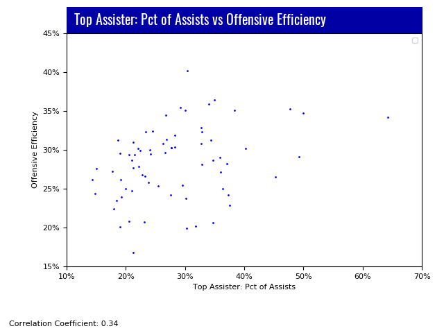Lacrosse Analytics - Top Assisters