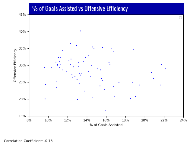 Lacrosse Analytics - Pct of Goals Assisted