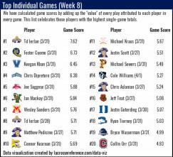 Lacrosse Analytics - Top Performances