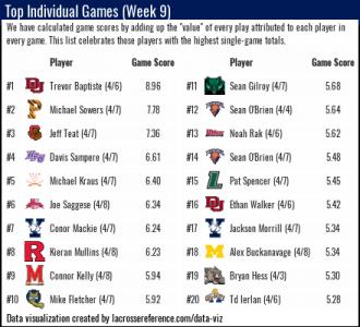 Lacrosse Analytics - Top Performances Week 9