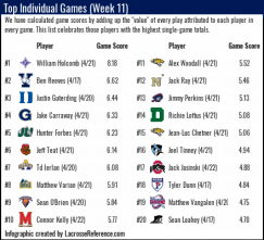 Lacrosse Analytics - Top Individual Performances of Week 11