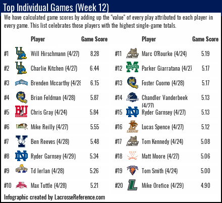 Lacrosse Analytics - Top Performances of Week 12