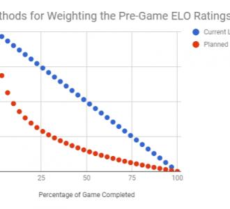 Lacrosse Analytics - Win Probability
