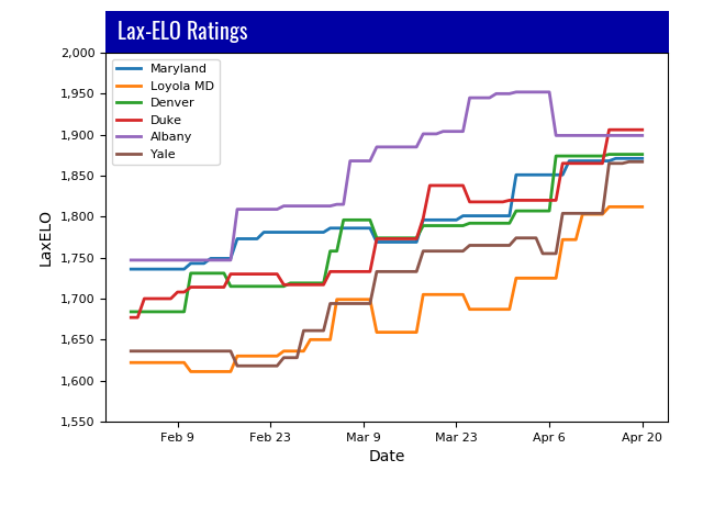Lacrosse Analytics - Conference Ratings