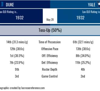 Lacrosse Analytics - Yale Duke preview