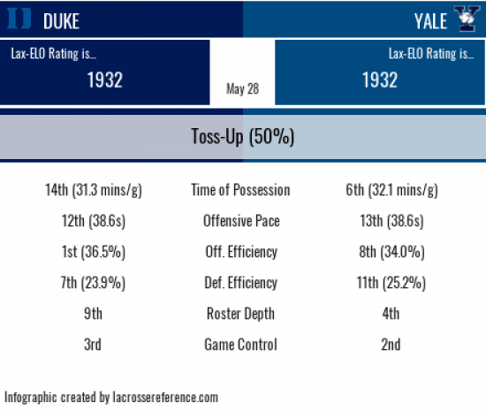 Lacrosse Analytics - Yale Duke preview