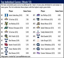 Lacrosse Analytics - Top Performances of Week 13
