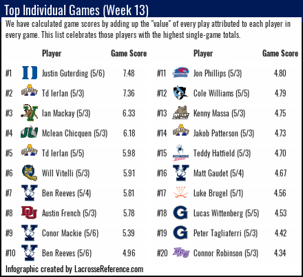 Lacrosse Analytics - Top Performances of Week 13