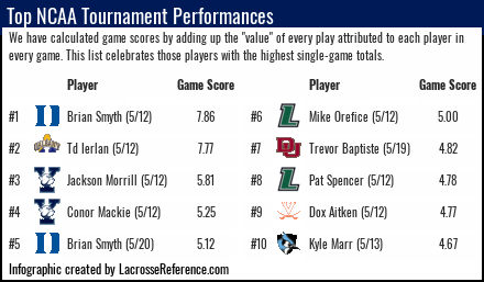 Lacrosse Analytics - Top Performances