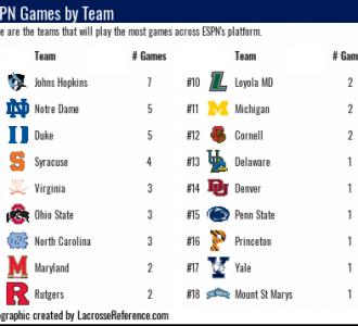 Lacrosse Analytics ESPN Lacrosse Schedule