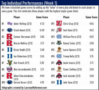 Lacrosse analytics individual player rankings