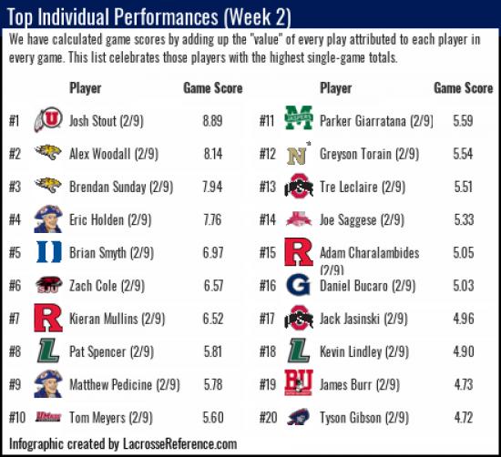 Lacrosse Analytics Player Ranking