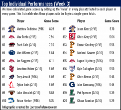 Lacrosse Analytics Top Player Performances