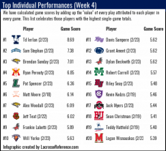 Lacrosse Analytics top Individual performances week 4