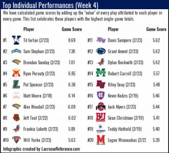 Lacrosse Analytics top Individual performances week 4