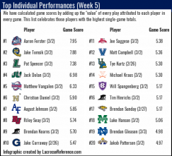 Lacrosse Analytics - Week 5 individual performances