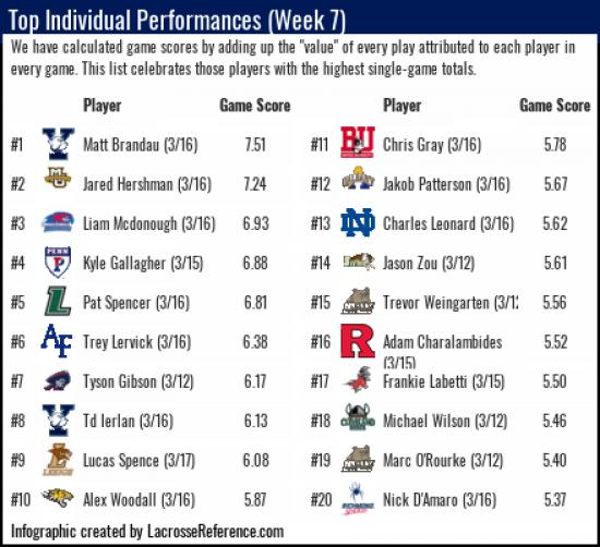 Lacrosse Analytics - Player Rankings Week 7