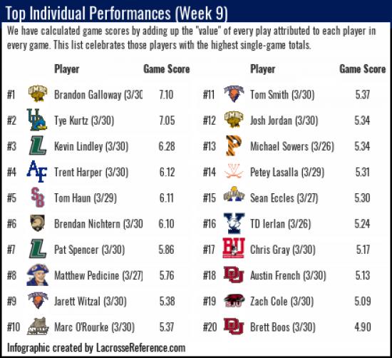 Lacrosse Stats & Analytics