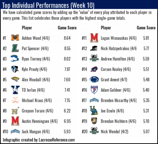 Lacrosse Analytics - Top Player Performances