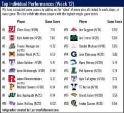 Lacrosse Analytics - Top Players by EGA