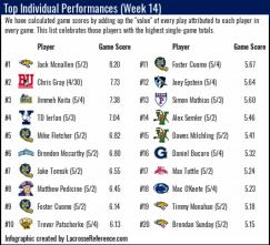 Lacrosse Analytics - Top Player Games