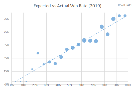 2019 Lacrosse Analytics Calibration ELO