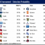Lacrosse Analytics - Tournament Probabilities