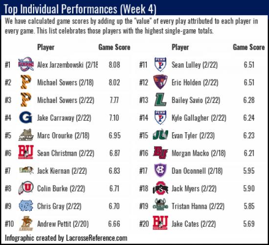 Lacrosse Analytics - Top Players