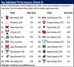 Lacrosse Analytics - Top Player Performances Week 6